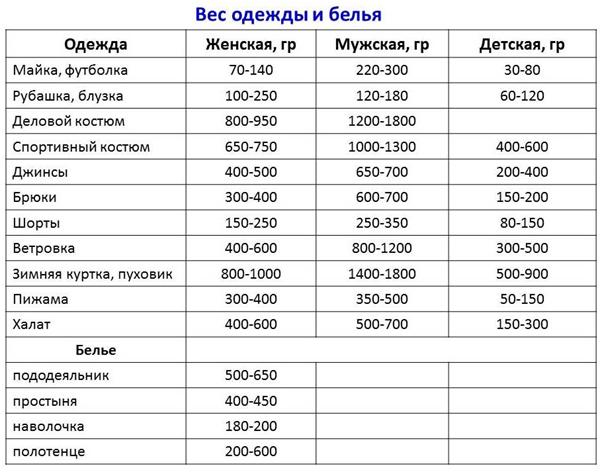 вес белья таблица